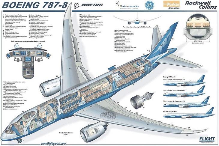 Творение ребят из Эверетта — Boeing 787